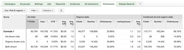 AdWords Organic Report