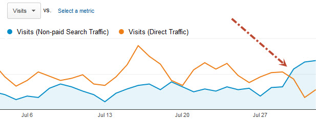 iOS6 Organic Traffic After