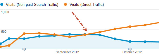 iOS 6 Organic Traffic Before