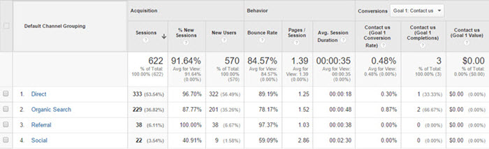 google-analytics-channels-report-interface