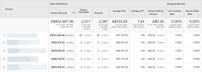 google-analytics-product-performance-report-interface