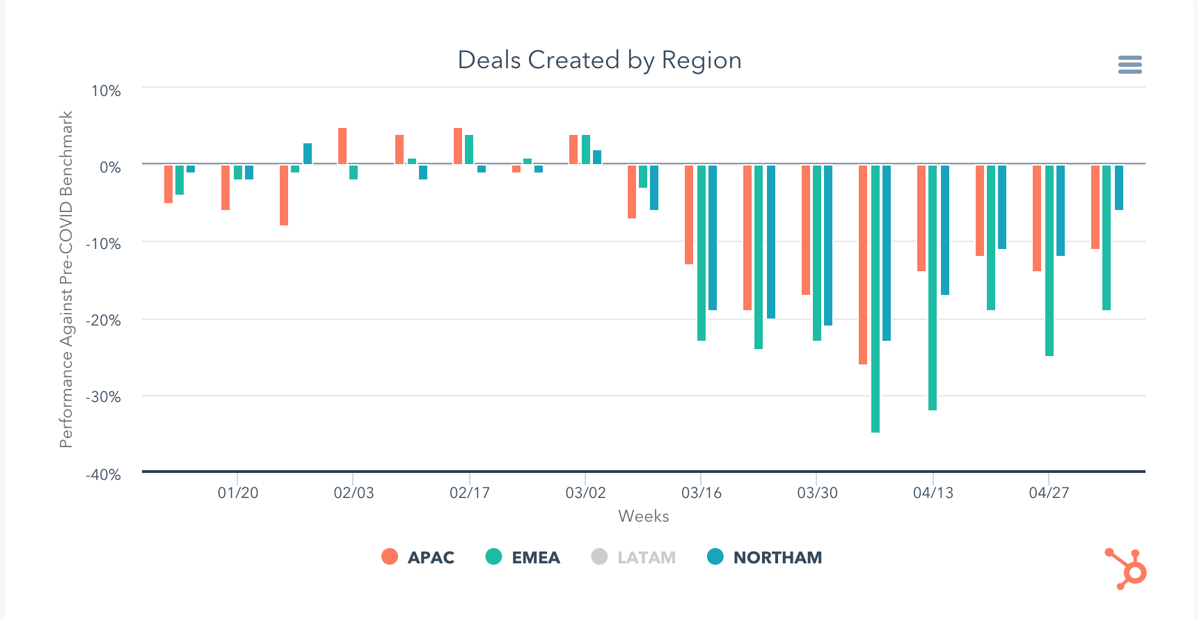 A graph relating to the Deals closed in Asia-pacific
