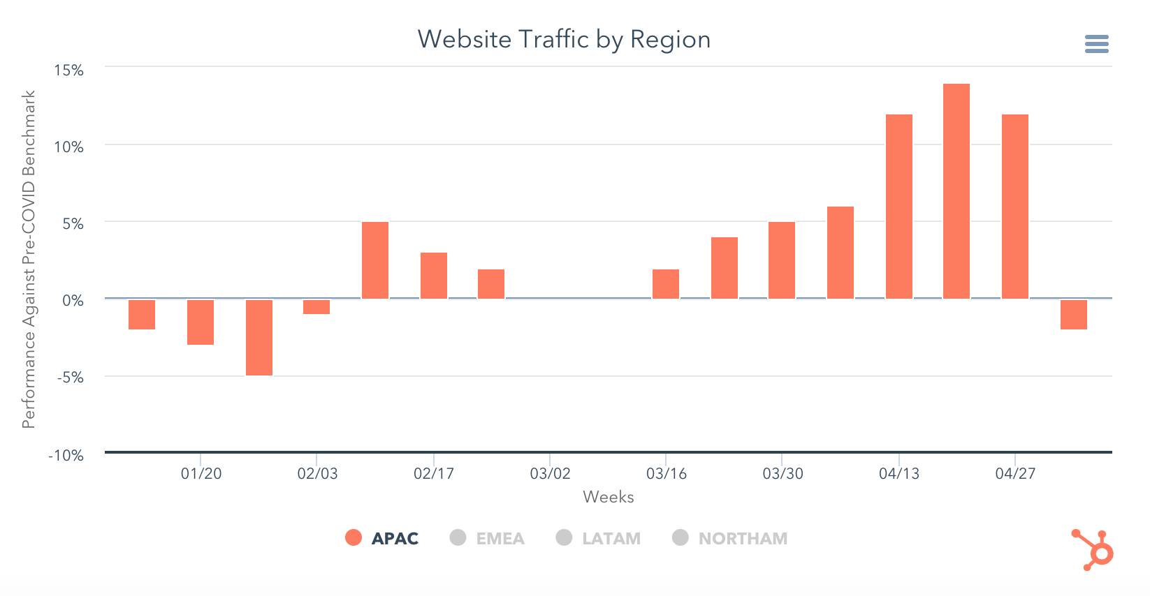 Website traffic in Australia during covid 19