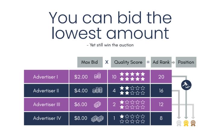 max bid x quality score